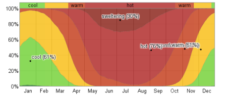 fraction_of_time_spent_in_various_temperature_bands_percent_pct